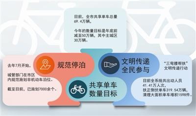 75秒急速赛车彩票:年底前杭州主城区共享单车数量将减至30万