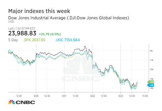 金沙娱乐上全博网:美发起贸易战致美股恐慌_道指达近两年内最大跌幅