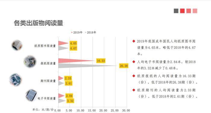 2019年中国成年国民人均纸质图书阅读量为4.65本。中国新闻出版研究院供图