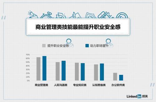 调查显示六成上班族视人际沟通技能为高薪利器