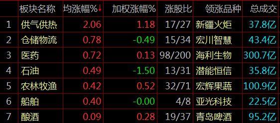PK10全天计划网页版:三大股指全线回调沪指跌0.84%_海南板块强势上涨