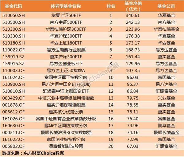 2018年基金排行_2018年私募基金年度业绩排行