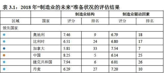 2018网上购彩最新消息:国家间的较量:中国制造业究竟水平如何?