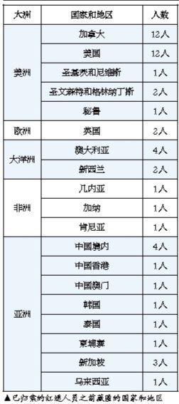 """澳门金沙官网线上娱乐:十九大以来4名""""百名红通人员""""归案_5个""""首个""""引关注"""