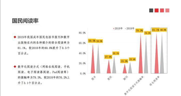2019年中国成年国民的综合阅读率为81.1���国新闻出版研究院供图