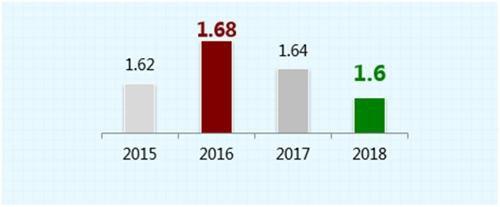 近四年路网高峰行程延时指数。图片来自文中报告