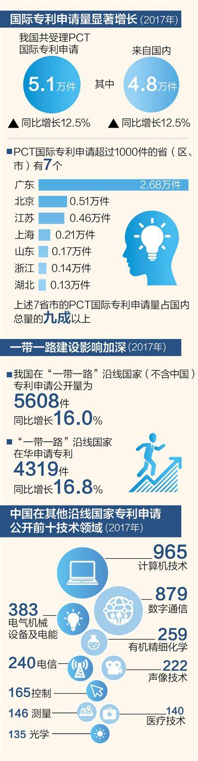 澳门电玩城网址:中国专利_亮出更多国际范儿