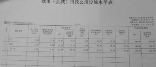 2017年城乡建设统计年报