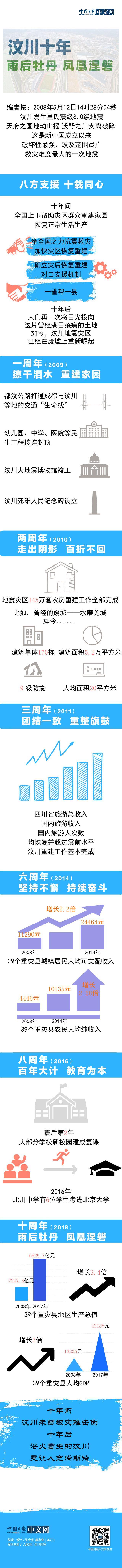 500万彩票网app:汶川十周年:雨后牡丹_凤凰涅磐