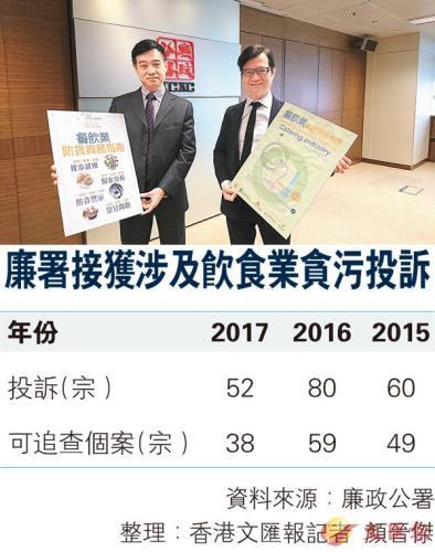 廉政公署与4个饮食业商会合作制订《餐饮业防贪实务指南》。图片来源:香港《文汇报》。