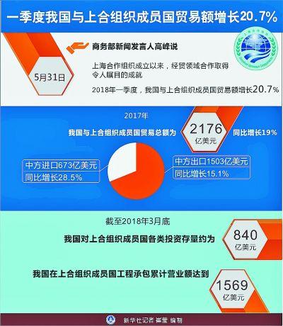 幸运彩票网安全吗:上合组织推动构建地区命运共同体