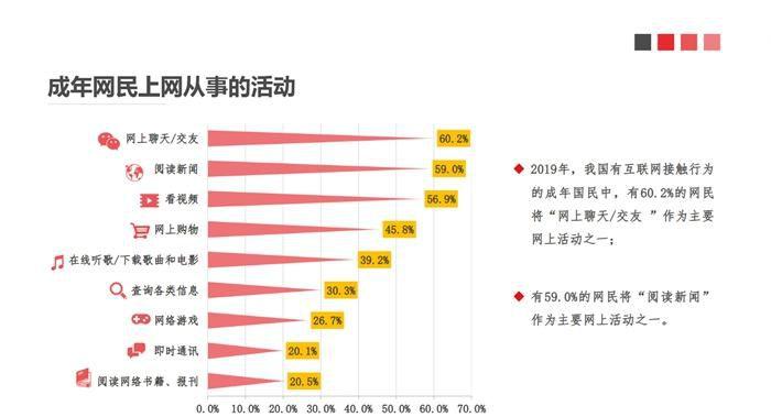 """数据显示,有59.0���民将""""阅读新闻""""作为主要网上活动之一。中国新闻出版研究院供图"""