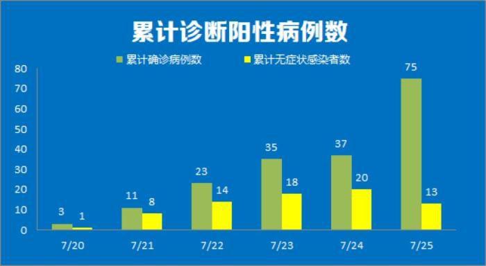 累计诊断阳性病例数。 南京市卫健委供图