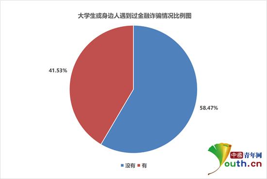大学生或身边人遇到过金融诈骗情况比例。中国青年网记者 李华锡 摄