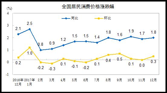 金沙国际棋牌娱乐:2017年12月份居民消费价格同比上涨1.8%