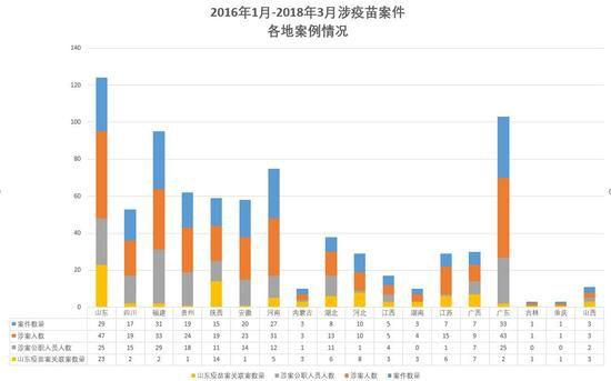 """重庆时时彩投注平台:""""山东疫苗案""""两年:91份判决137人获刑_64人有公职"""