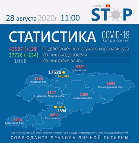 国际社会 吉尔吉斯斯坦新冠肺炎疫情缓和 部分医院已关闭
