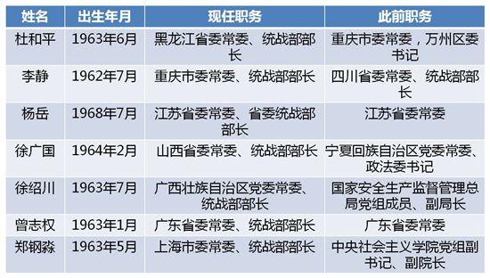 """北京赛车pk10网址平台:今年已有七省份调整省委统战部部长?2人为中央""""空降"""""""