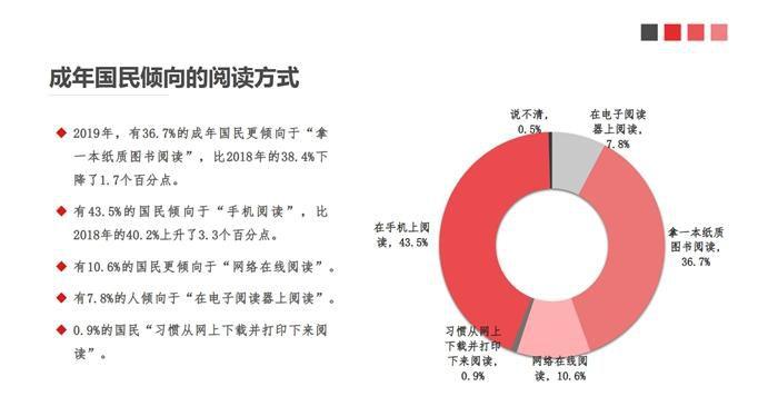 倾向手机阅读的读者比例上升明显。中国新闻出版研究院供图